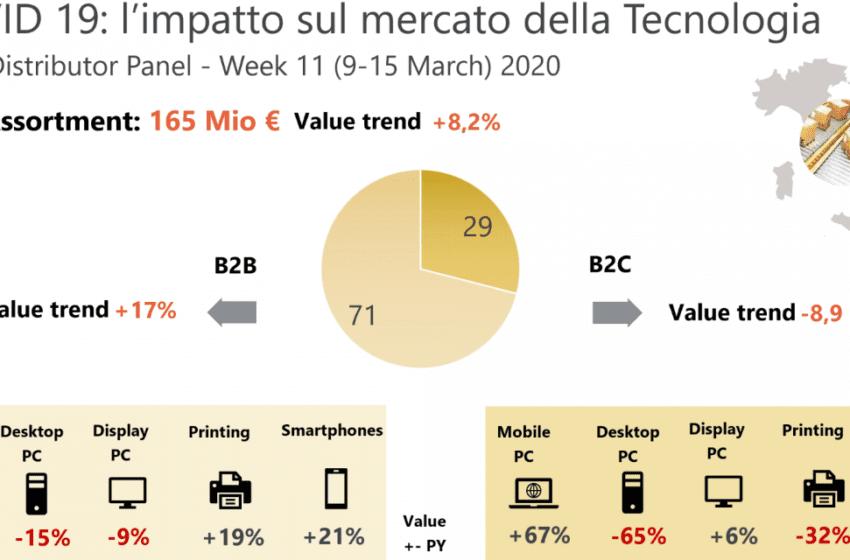 -38% di vendite per gli smartphone a causa del Corona Virus