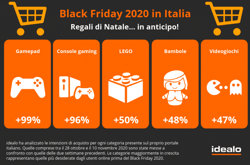 Black Friday e Cyber Monday 2020: quali sono i prodotti che gli italiani hanno pronti nel carrello e gli sconti che faranno scattare l'acquisto