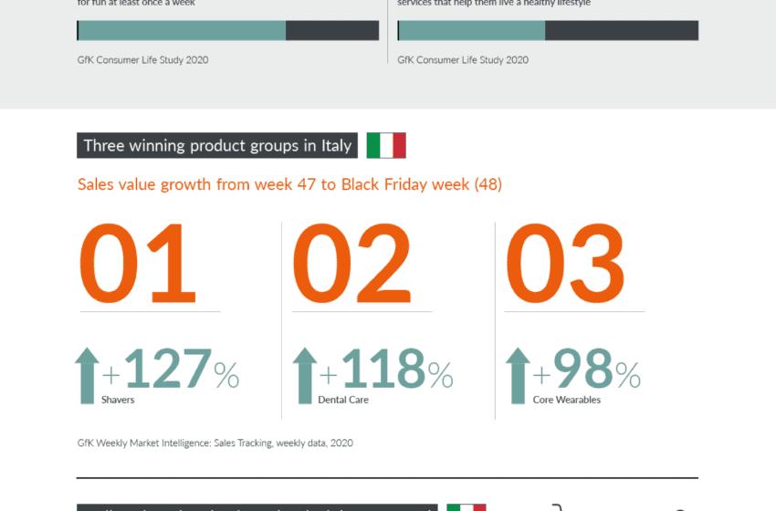 Dal Black Friday al Black November: per il Tech la crescita delle vendite dura tutto il mese