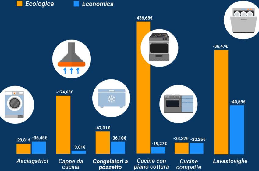 """""""Bonus mobili"""" e comparazione dei prezzi: la scelta green negli elettrodomestici ha due nuovi alleati"""