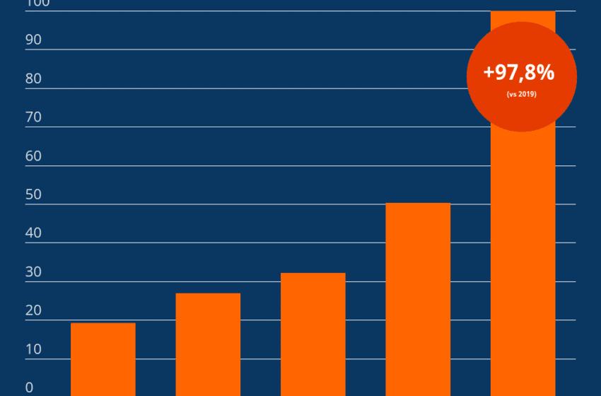 Com'è andato l'e-commerce nel 2020: +98,7% di ricerche online  ma cambiano i comportamenti d'acquisto