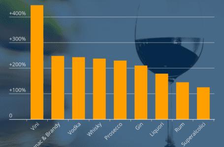 Più che raddoppiato l'interesse online verso gli alcolici nel 2020: prosecco e vino i preferiti dagli italiani